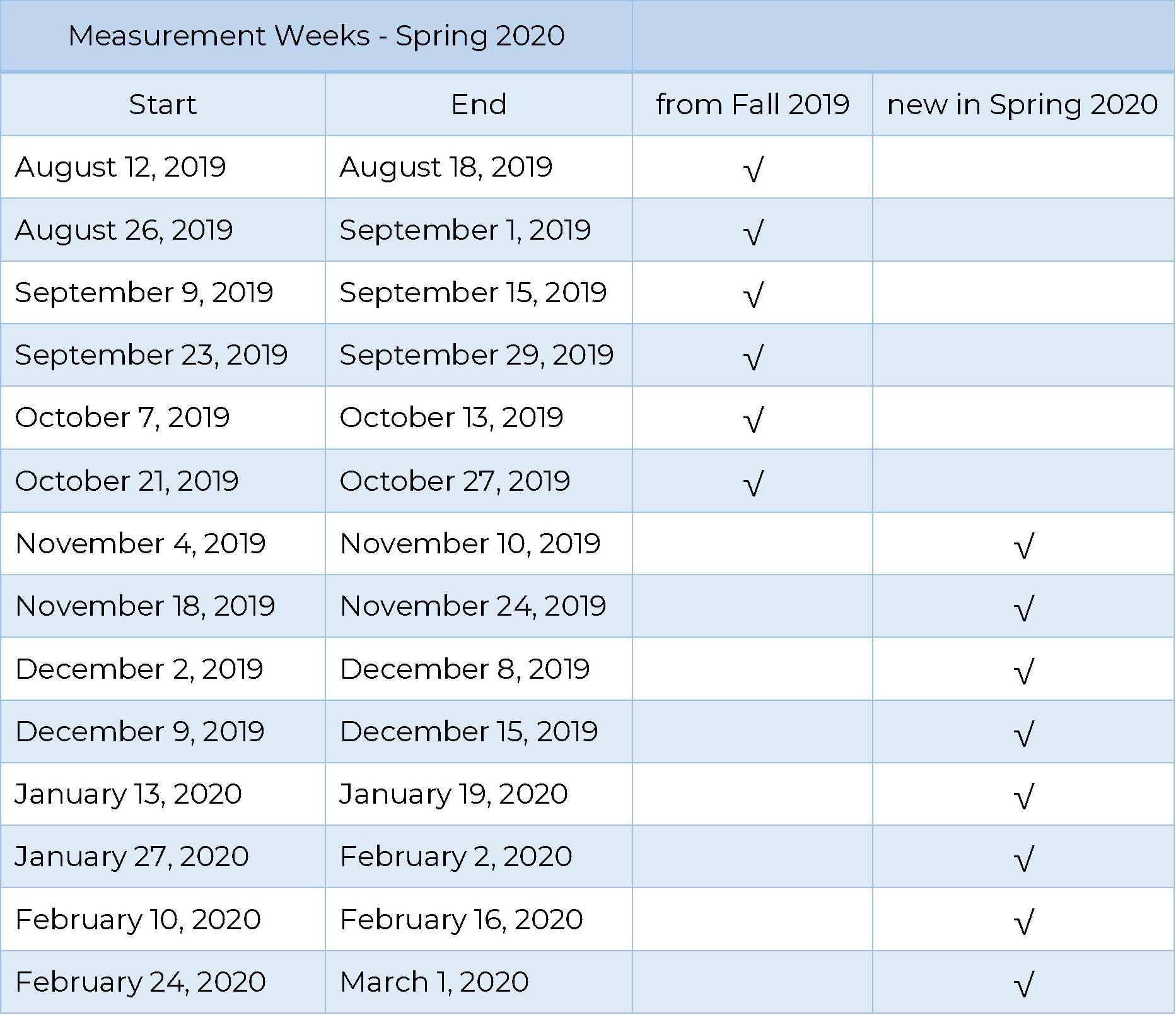 measument weeks spring 2020